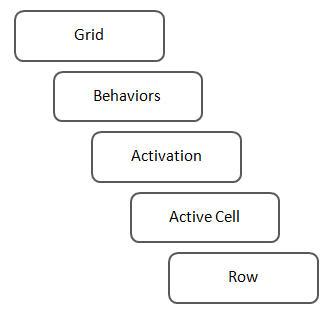 Behavior Stack