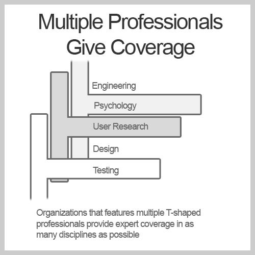 Multiple Professionals Give Coverage