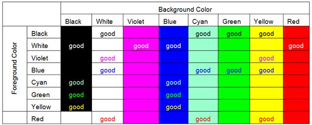 Color Combinations Providing Good Contrasts