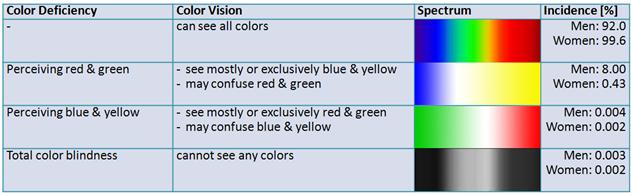 Color deficiencies.