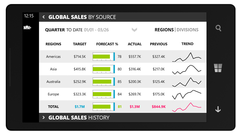 Exploring Xamarin Forms controls in our new Global Sales Dashboard
